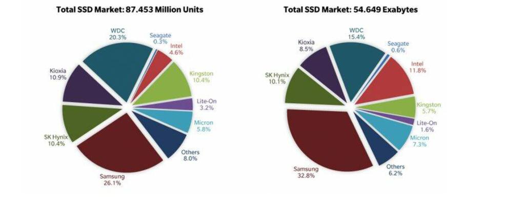 vendite SSD e hard disk nel 2020
